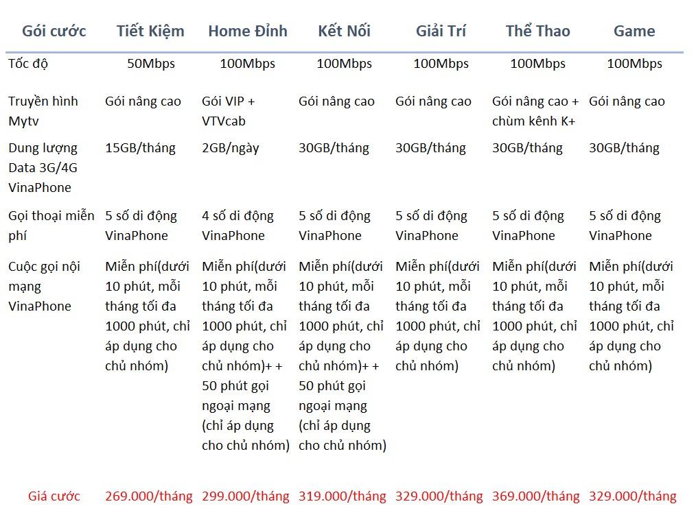 Chi tiết các gói cước Home Combo internet wifi và truyền hình TV