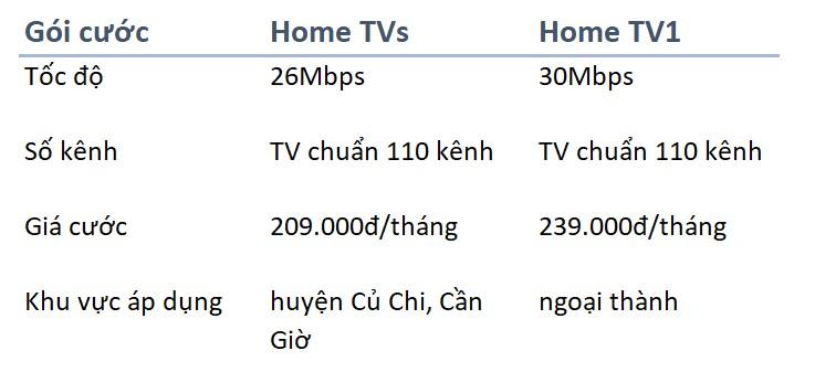 thông tin các gói truyền hình của VNPT