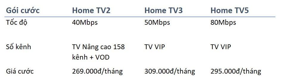 Các gói Home của VNPT kết nối truyền hình TV
