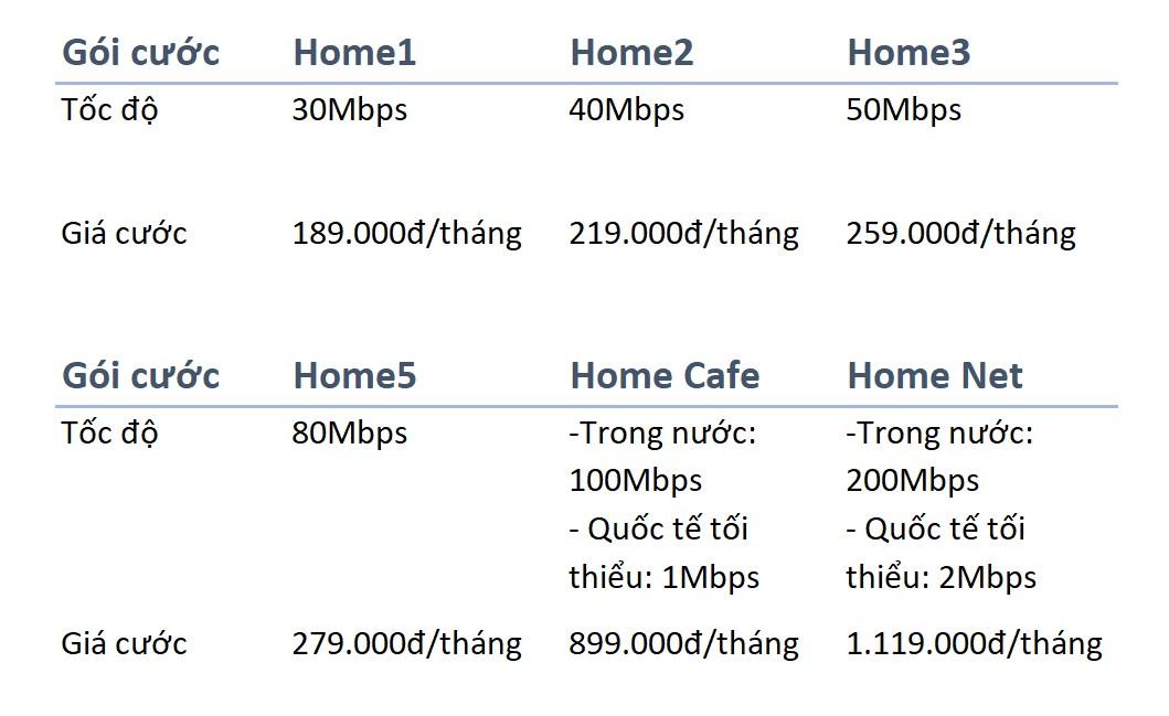 Thông tin các gói cước đăng ký lắp đặt wifi VNPT