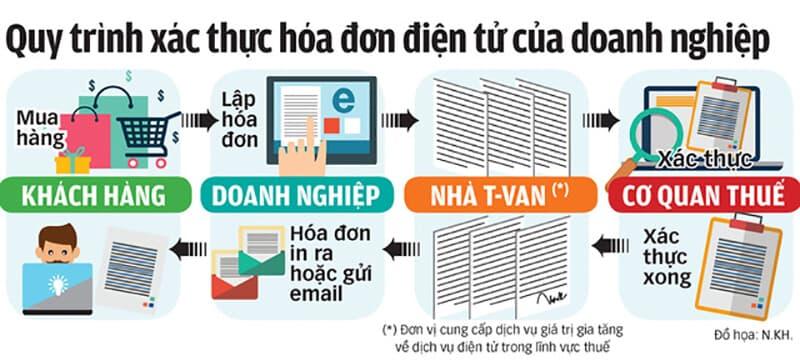 Doanh nghiệp & cá nhân tra cứu hóa đơn điện tử VNPT
